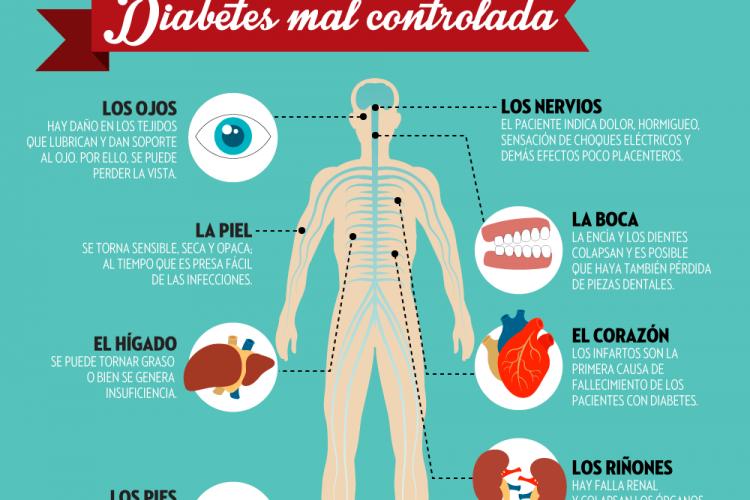 Daños en el cuerpo por una diabetes mal controlada